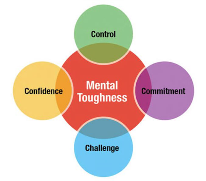 4 C's Mental Thoughness
