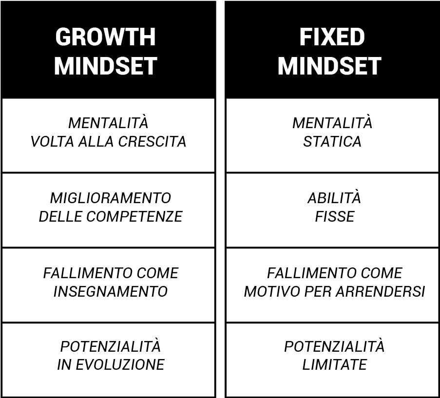 summary table, difference between growth mindset and fixed mindset